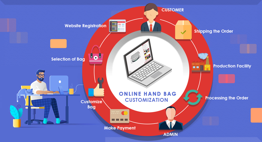 Business Model and Salient Features of Online Handbag Customization