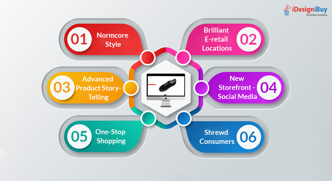 How Customization has changed the Fashion Retail Industry?