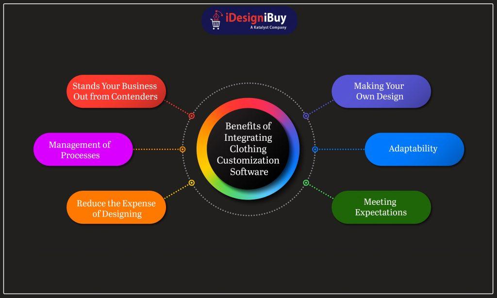 Benefits of Integrating Clothing Customization Software