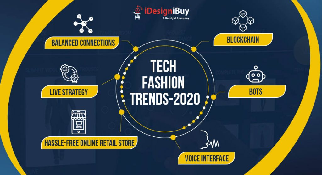 Trends 2020 - Revolutionizing the Future of Fashion Industry