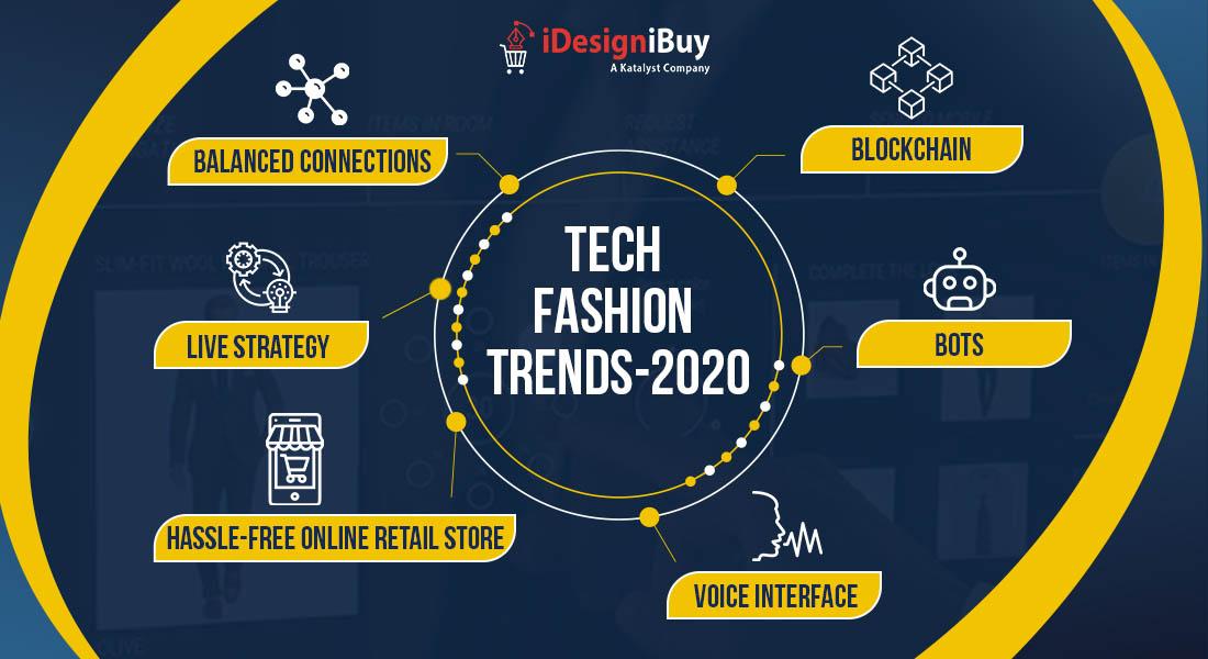trends-2020-revolutionizing-future-fashion-industry