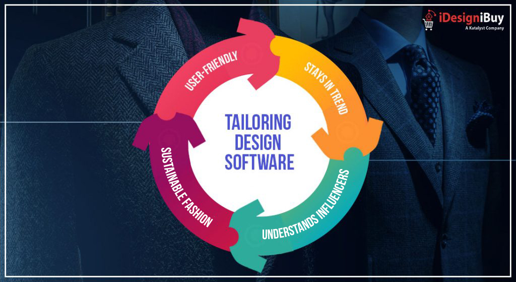 Online Tailoring Design Software Expanding Sustainable Fashion Market