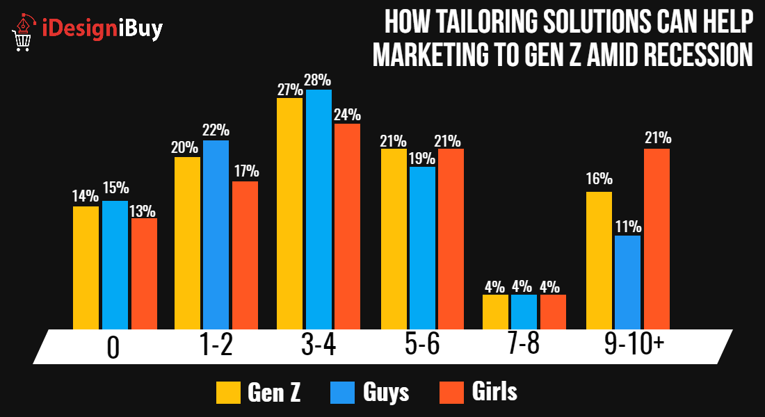 How Tailoring Solutions Can Help Marketing to Gen Z Amid Recession?